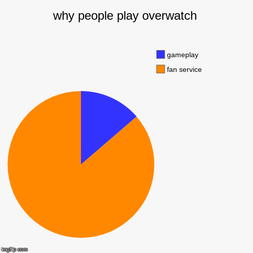 why people play overwatch | fan service, gameplay | image tagged in funny,pie charts | made w/ Imgflip pie chart maker