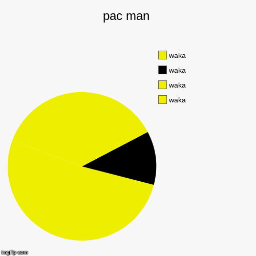 pac man | waka, waka, waka, waka | image tagged in cool,pie charts | made w/ Imgflip pie chart maker