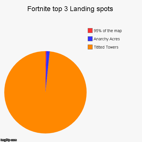 Fortnite top 3 Landing spots | Titlted Towers, Anarchy Acres, 95% of the map | image tagged in funny,pie charts | made w/ Imgflip pie chart maker