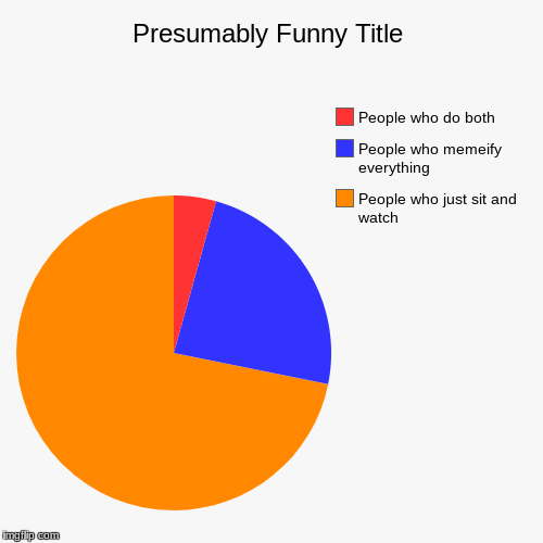 People who just sit and watch, People who memeify everything , People who do both | image tagged in funny,pie charts | made w/ Imgflip pie chart maker