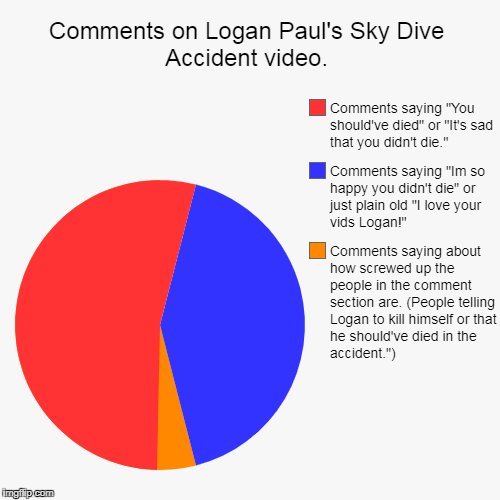 It's true. People hate Logan Paul this much. | Comments on Logan Paul's Sky Dive Accident video. | Comments saying about how screwed up the people in the comment section are. (People tell | image tagged in funny,pie charts | made w/ Imgflip pie chart maker