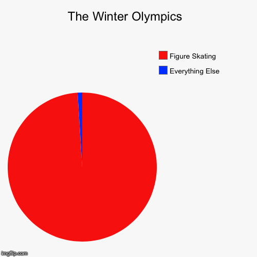 The truth about the olympics  | The Winter Olympics  | Everything Else, Figure Skating | image tagged in funny,pie charts,memes,olympics | made w/ Imgflip pie chart maker