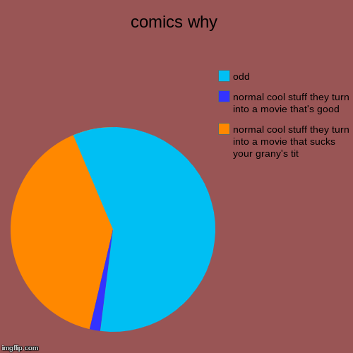 comics why | normal cool stuff they turn into a movie that sucks your grany's tit, normal cool stuff they turn into a movie that's good, odd | image tagged in funny,pie charts | made w/ Imgflip pie chart maker