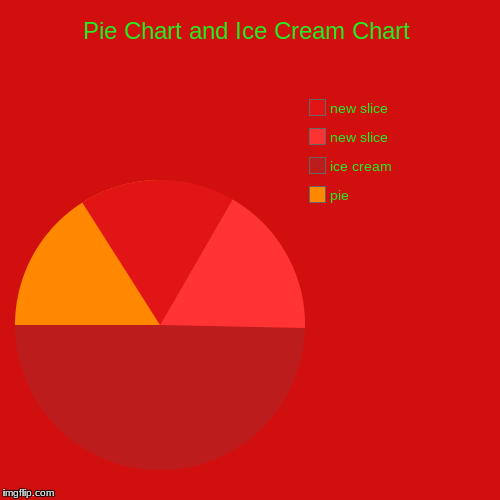 Pie Chart and Ice Cream Chart | pie, ice cream | image tagged in funny,pie charts | made w/ Imgflip pie chart maker