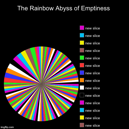 The Rainbow Abyss of Emptiness | | image tagged in funny,pie charts | made w/ Imgflip pie chart maker