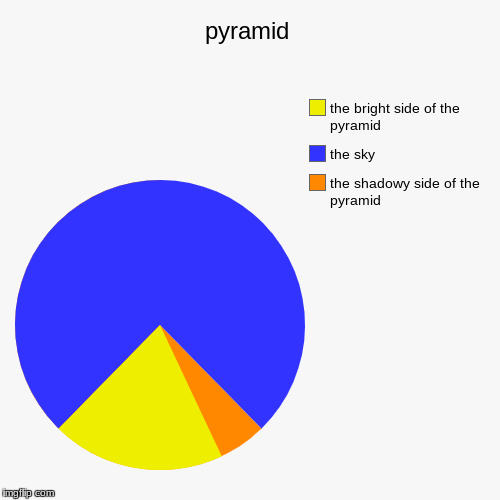pyramid | the shadowy side of the pyramid, the sky, the bright side of the pyramid | image tagged in funny,pie charts | made w/ Imgflip pie chart maker