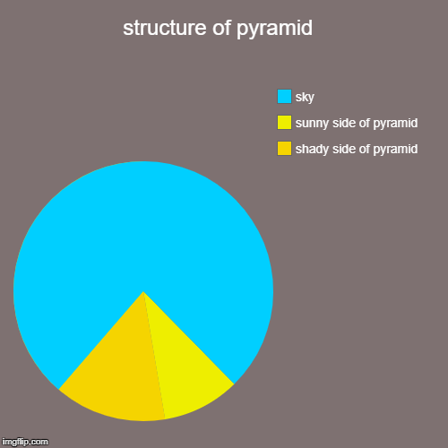 structure of pyramid  | shady side of pyramid , sunny side of pyramid , sky | image tagged in funny,pie charts | made w/ Imgflip pie chart maker