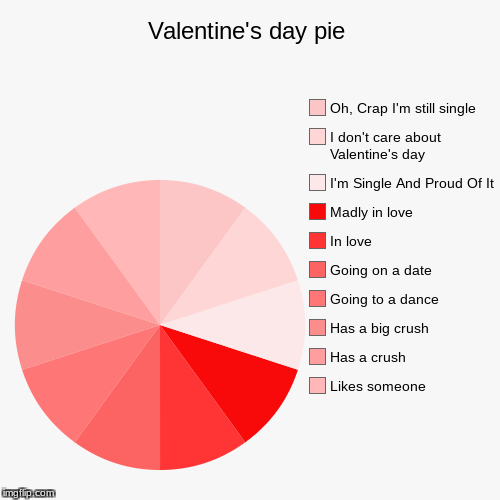 Valentine's day pie | Likes someone, Has a crush, Has a big crush, Going to a dance, Going on a date, In love, Madly in love, I'm Single And | image tagged in funny,pie charts | made w/ Imgflip pie chart maker