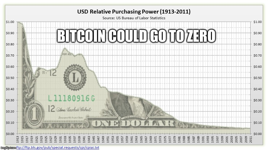 BITCOIN COULD GO TO ZERO | image tagged in dollar chart | made w/ Imgflip meme maker