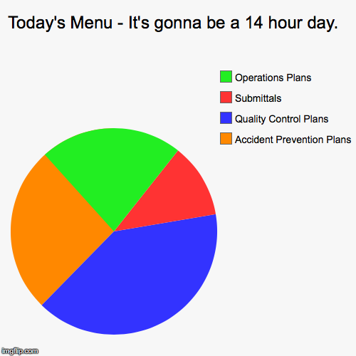 Today's Menu - It's gonna be a 14 hour day.  | Accident Prevention Plans, Quality Control Plans, Submittals, Operations Plans | image tagged in funny,pie charts | made w/ Imgflip pie chart maker