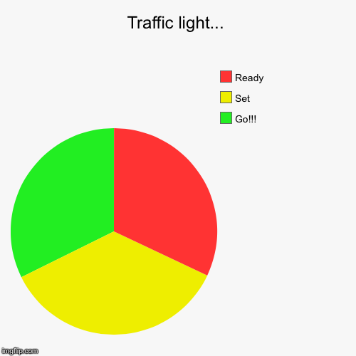Traffic light... | Go!!!, Set, Ready | image tagged in funny,pie charts | made w/ Imgflip pie chart maker