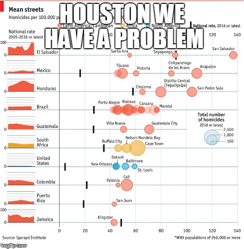 Murder Most Foul on American Streets | HOUSTON WE HAVE A PROBLEM | image tagged in guns,make america great again,death | made w/ Imgflip meme maker