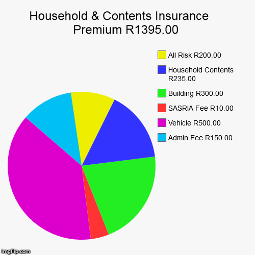 Household & Contents Insurance     Premium R1395.00 | Admin Fee R150.00, Vehicle R500.00, SASRIA Fee R10.00, Building R300.00, Household Con | image tagged in funny,pie charts | made w/ Imgflip pie chart maker