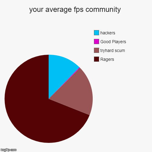 your average fps community | Ragers, tryhard scum, Good Players, hackers | image tagged in funny,pie charts | made w/ Imgflip pie chart maker