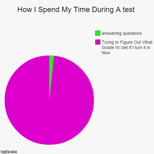 How I Spend My Time During A test | Trying to Figure Out What Grade i'd Get if i turn it in Now, answering questions | image tagged in funny,pie charts | made w/ Imgflip pie chart maker