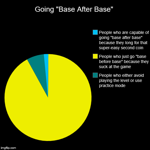 "Geometry Dash in a Nutshell 6: Gone ""Base after Base!"" 