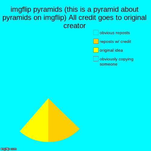 imgflip pyramids (this is a pyramid about pyramids on imgflip) All credit goes to original creator | obviously copying someone, original ide | image tagged in funny,pie charts | made w/ Imgflip pie chart maker