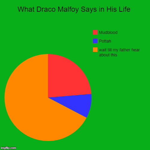 What Draco Malfoy Says in His Life | wait till my father hear about this, Pottah, Mudblood | image tagged in funny,pie charts | made w/ Imgflip pie chart maker