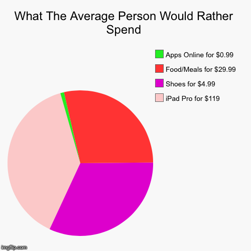 Note: Prices are approximate | What The Average Person Would Rather Spend | iPad Pro for $119, Shoes for $4.99, Food/Meals for $29.99, Apps Online for $0.99 | image tagged in funny,pie charts,prices,spending,average person | made w/ Imgflip chart maker