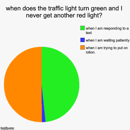 when does the traffic light turn green and I never get another red light? | when I am trying to put on lotion., when I am waiting patiently, | image tagged in funny,pie charts | made w/ Imgflip pie chart maker
