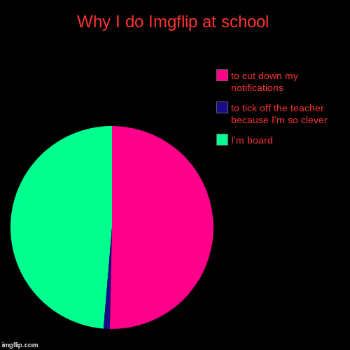 Why I love Imgflip at school. | Why I do Imgflip at school | I'm board, to tick off the teacher because I'm so clever, to cut down my notifications | image tagged in funny,pie charts,pie chart,school,imgflip,meanwhile on imgflip | made w/ Imgflip pie chart maker