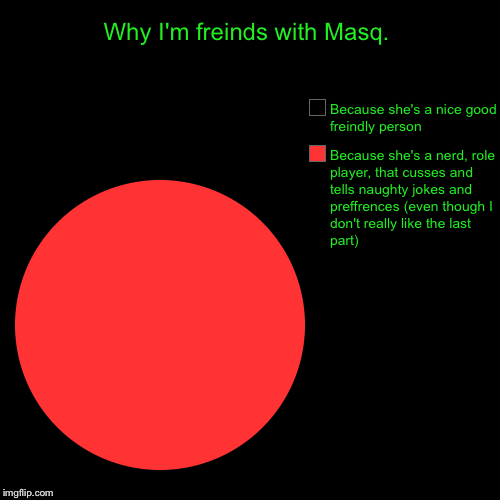 Why I'm freinds with Masq. | Because she's a nerd, role player, that cusses and tells naughty jokes and preffrences (even though I don't rea | image tagged in funny,pie charts,pie chart | made w/ Imgflip pie chart maker
