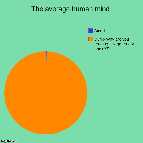The average human mind | Dumb Why are you reading this go read a book XD, Smart | image tagged in funny,pie charts | made w/ Imgflip pie chart maker