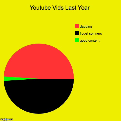 Youtube Vids Last Year | good content, fidget spinners, dabbing | image tagged in funny,pie charts | made w/ Imgflip pie chart maker