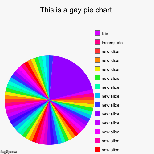 This is a gay pie chart |, Incomplete, It is | image tagged in funny,pie charts,gay,ass,memes | made w/ Imgflip pie chart maker