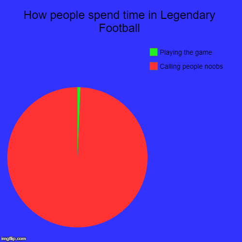 How people spend time in Legendary Football | How people spend time in Legendary Football | Calling people noobs, Playing the game | image tagged in funny,pie charts | made w/ Imgflip pie chart maker