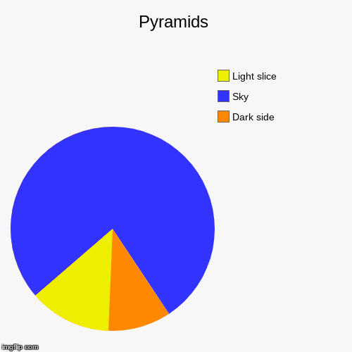 Pyramids | Dark side, Sky, Light slice | image tagged in funny,pie charts | made w/ Imgflip pie chart maker