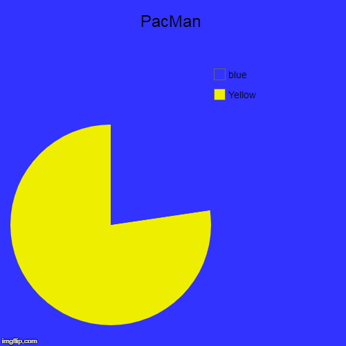 PacMan | Yellow, blue | image tagged in funny,pie charts | made w/ Imgflip pie chart maker