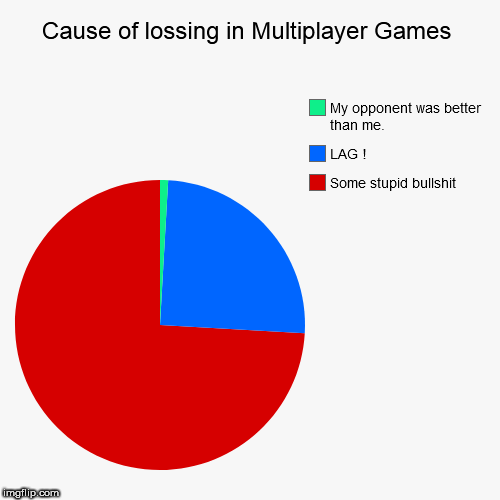 Every Gamer thinks like that | Cause of lossing in Multiplayer Games | Some stupid bullshit, LAG !, My opponent was better than me. | image tagged in funny,pie charts,gaming,multiplayer,pc gaming | made w/ Imgflip pie chart maker