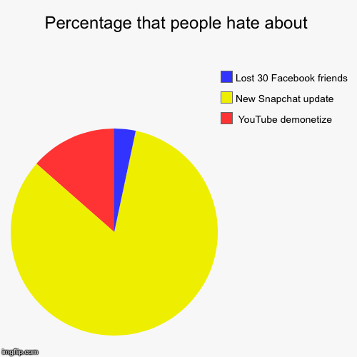 Percentage that people hate about  |  YouTube demonetize , New Snapchat update, Lost 30 Facebook friends | image tagged in funny,pie charts | made w/ Imgflip pie chart maker