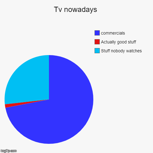 Tv nowadays | Stuff nobody watches, Actually good stuff, commercials | image tagged in funny,pie charts | made w/ Imgflip chart maker