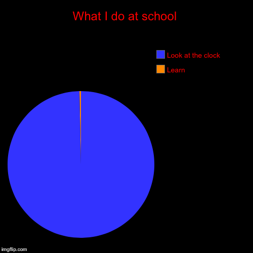 What I do at school | Learn, Look at the clock | image tagged in funny,pie charts | made w/ Imgflip pie chart maker