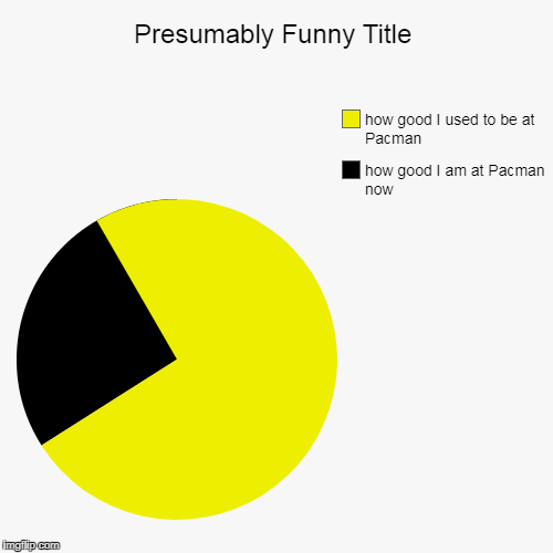 how good I am at Pacman now, how good I used to be at Pacman | image tagged in funny,pie charts | made w/ Imgflip pie chart maker