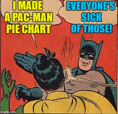 Batman Slapping Robin Meme | I MADE A PAC-MAN PIE CHART EVERYONE'S SICK OF THOSE! | image tagged in memes,batman slapping robin | made w/ Imgflip meme maker