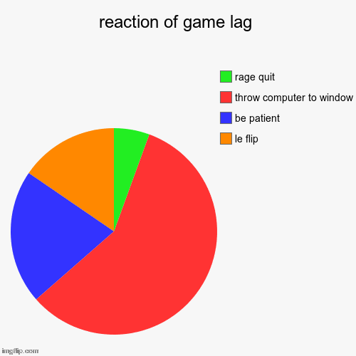 reaction of game lag | le flip, be patient, throw computer to window, rage quit | image tagged in funny,pie charts | made w/ Imgflip chart maker