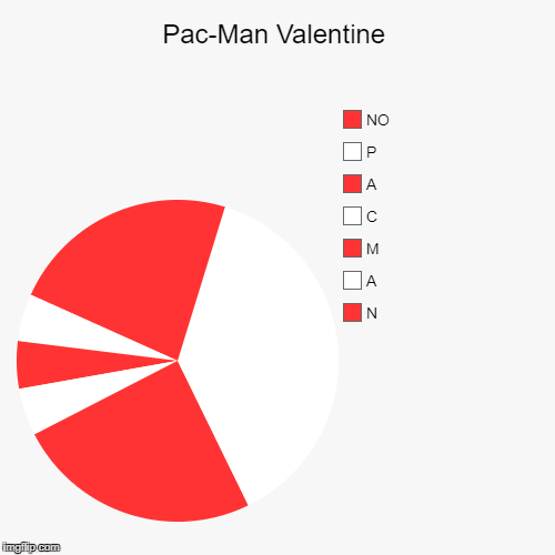 Pac-Man Valentine | N, A, M, C, A, P, NO | image tagged in funny,pie charts | made w/ Imgflip pie chart maker