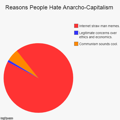 Reasons People Hate Anarcho-Capitalism | Communism sounds cool., Legitimate concerns over ethics and economics., Internet straw man memes. | image tagged in funny,pie charts,communism,capitalism,anarchism,economy | made w/ Imgflip chart maker