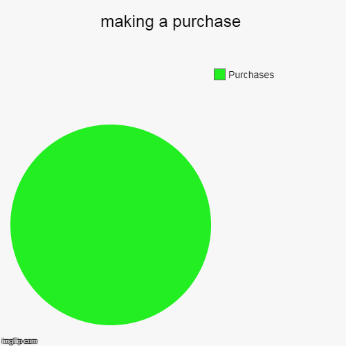 making a purchase | Purchases | image tagged in funny,pie charts | made w/ Imgflip pie chart maker