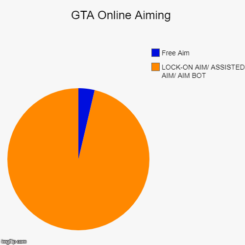 GTA Online Aiming | LOCK-ON AIM/ ASSISTED AIM/ AIM BOT, Free Aim | image tagged in funny,pie charts | made w/ Imgflip pie chart maker