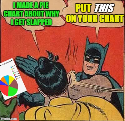 Batman/Robin Chart | I MADE A PIE CHART ABOUT WHY I GET SLAPPED PUT THIS ON YOUR CHART | image tagged in memes,batman slapping robin,pie charts | made w/ Imgflip meme maker