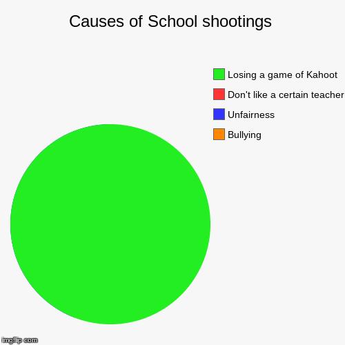 School Shooting Because Of Video Games: Causes Of School Shootings