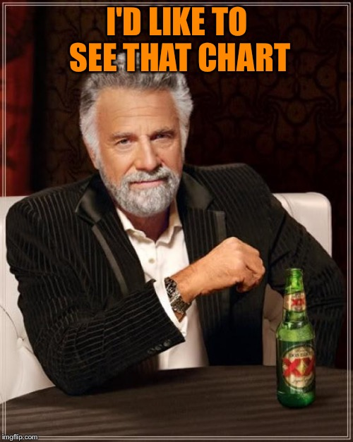 The Most Interesting Man In The World Meme | I'D LIKE TO SEE THAT CHART | image tagged in memes,the most interesting man in the world | made w/ Imgflip meme maker