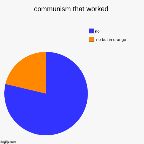 communism that worked |  no but in orange, no | image tagged in funny,pie charts | made w/ Imgflip pie chart maker