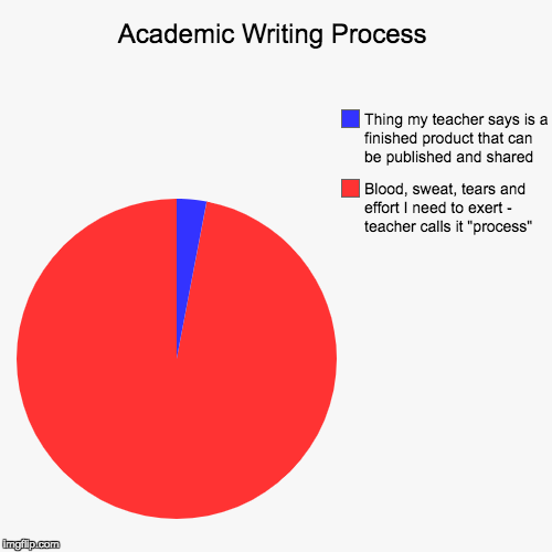 "Academic Writing Process | Blood, sweat, tears and effort I need to exert - teacher calls it ""process"", Thing my teacher says is a finished  