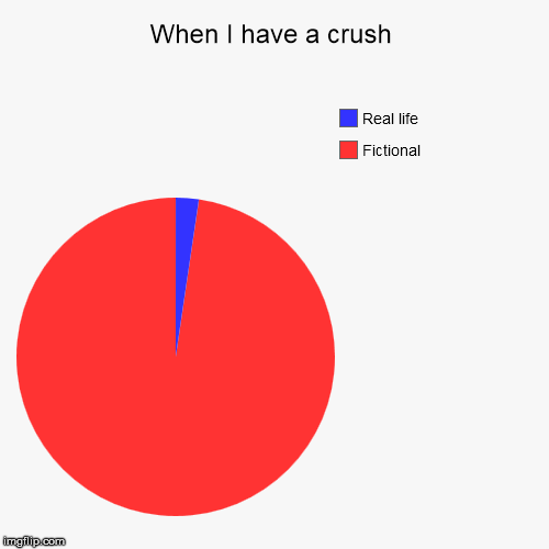 When I have a crush | Fictional, Real life | image tagged in funny,pie charts,crush,fiction | made w/ Imgflip pie chart maker