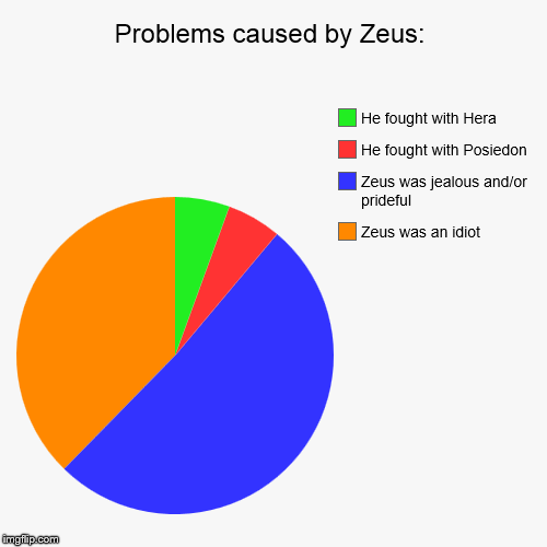 Problems caused by Zeus: | Zeus was an idiot, Zeus was jealous and/or prideful, He fought with Posiedon, He fought with Hera | image tagged in funny,pie charts | made w/ Imgflip pie chart maker
